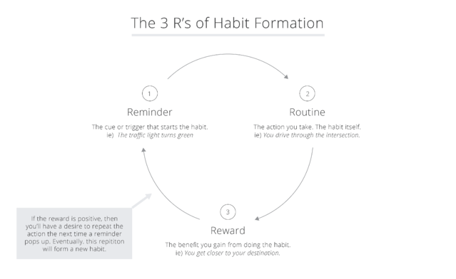 3 Rs of Habit Formations