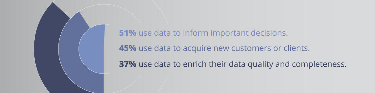 data to inform decisions and acquire new clients
