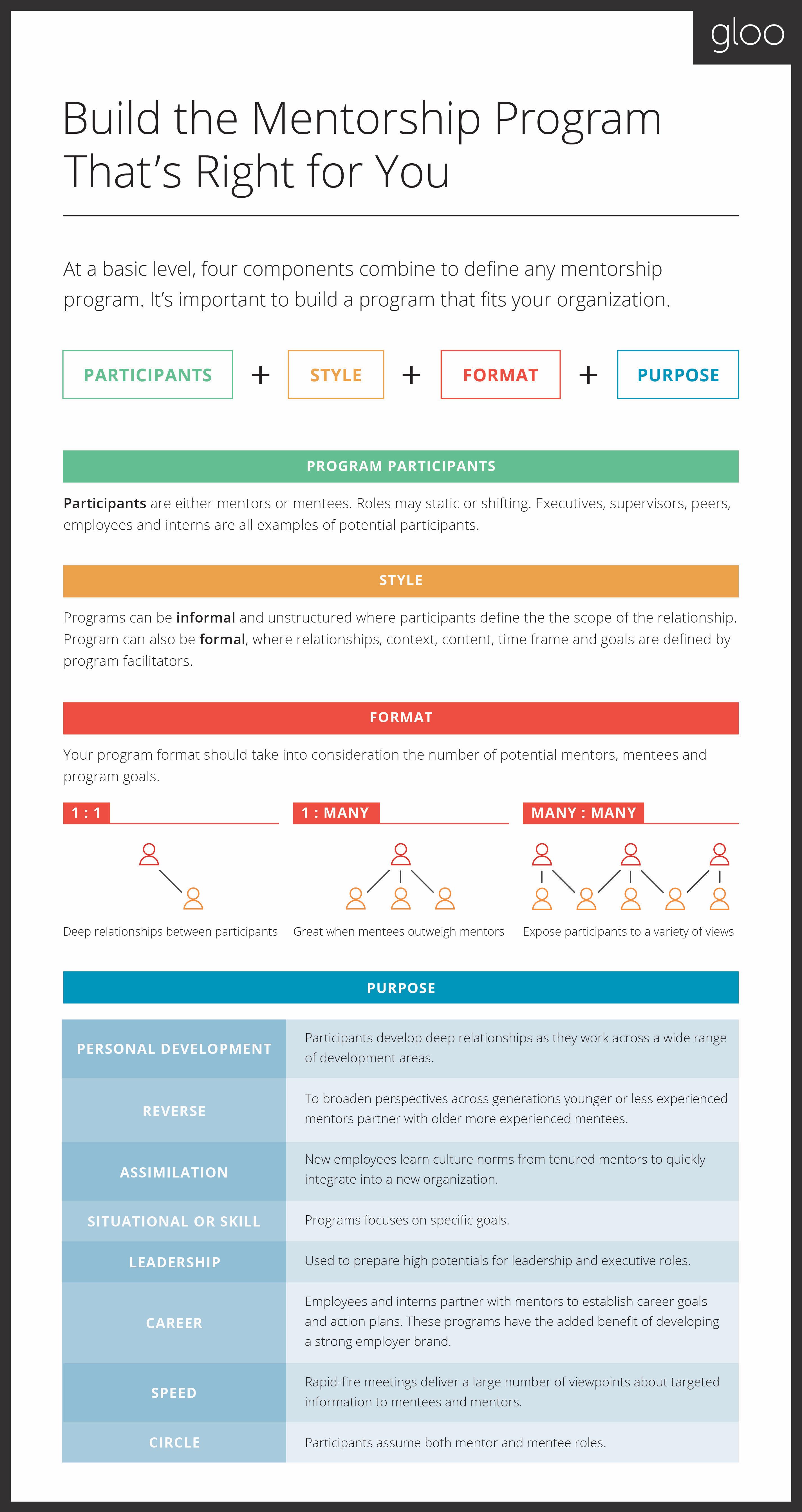 Types of mentorship programs image