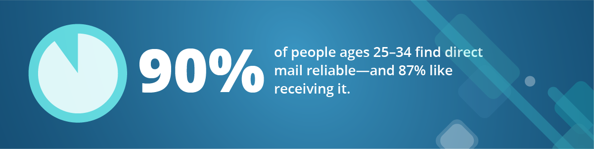 millennials find direct mail reliable and like receiving it